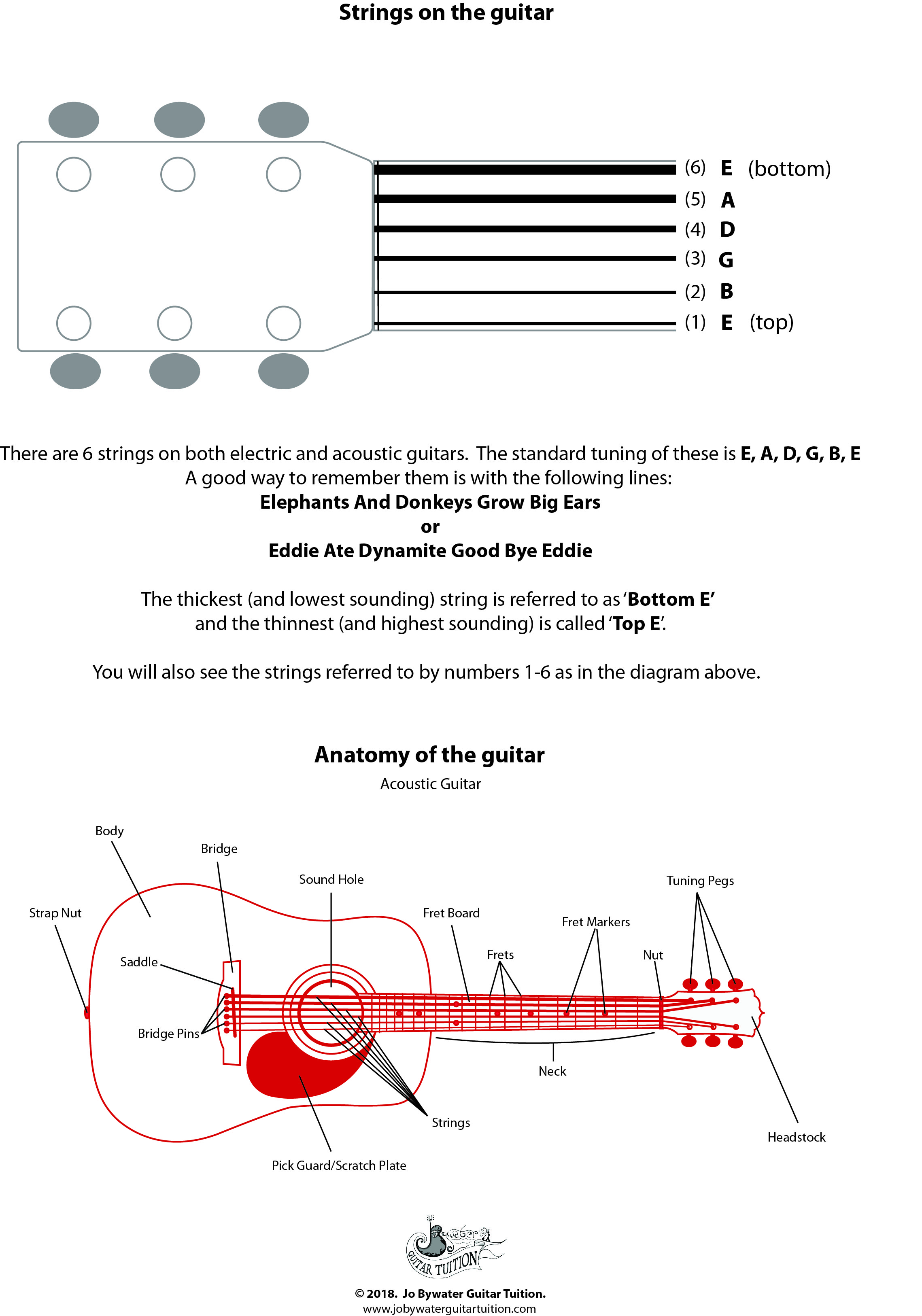 Guitar string names & acoustic guitar diagram