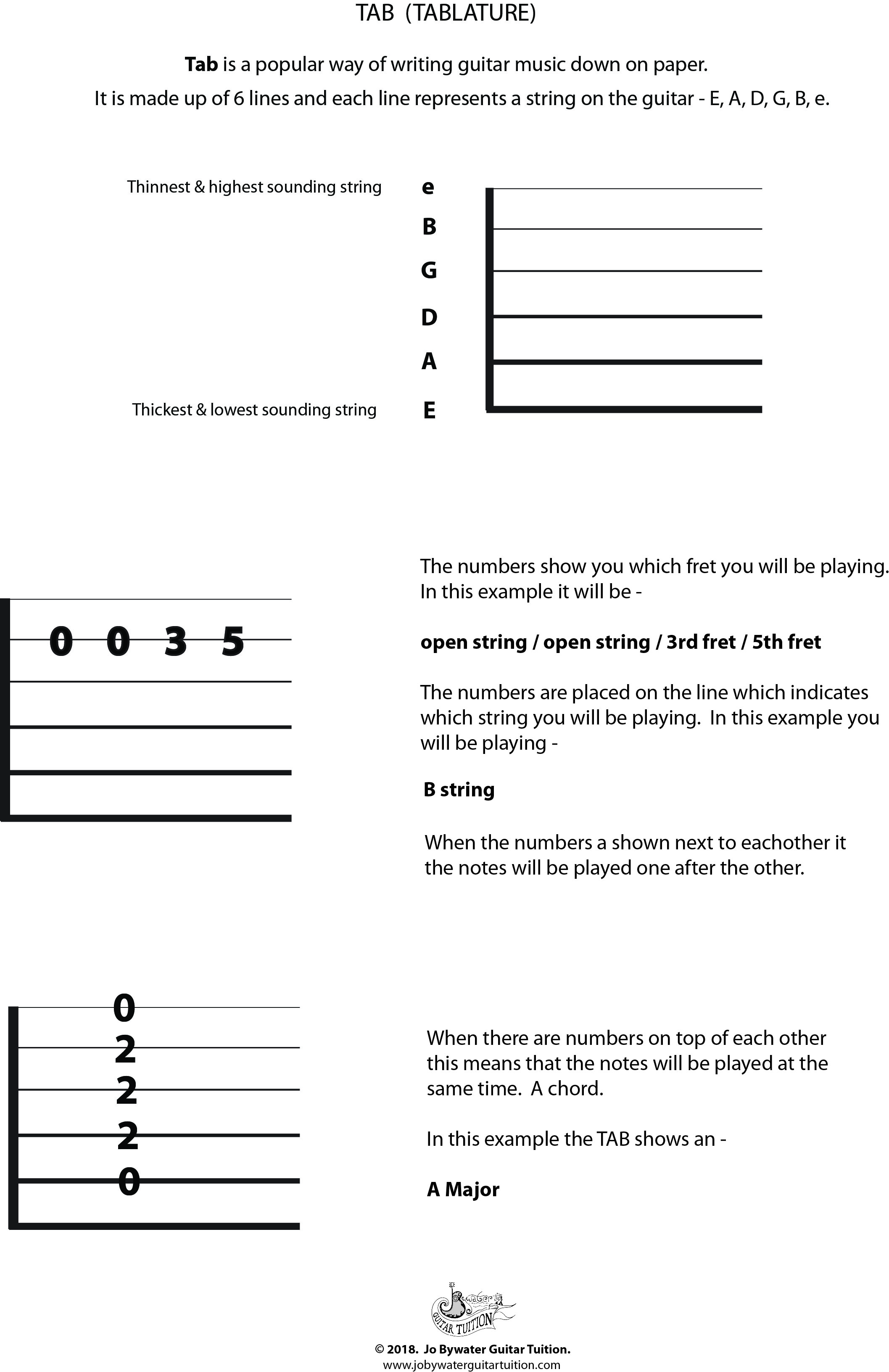 Guitar Tab explained. Created on Illustrator for used in Guitar Lessons Liverpool. Jo Bywater Guitar Tuition.